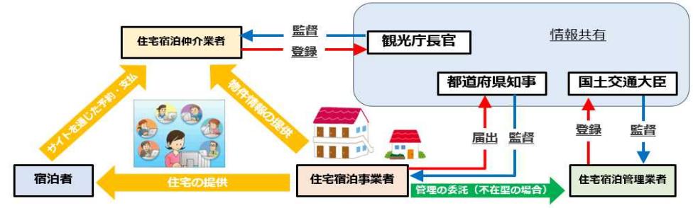 住宅宿泊事業法案