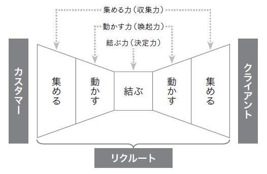 インターネットビジネスの基本型リボンモデル