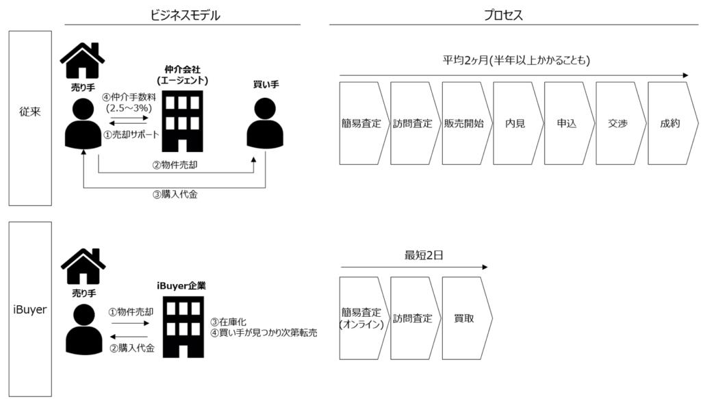 iBuyer事業のビジネスモデル