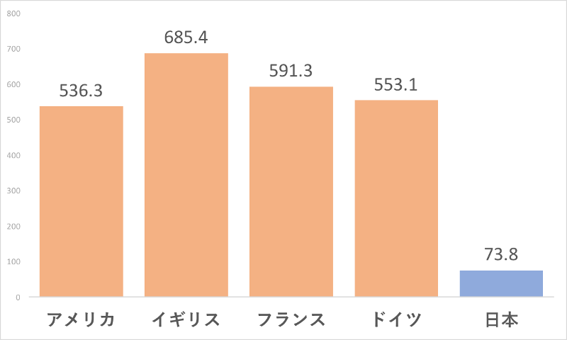 アメリカ、イギリス、フランス、ドイツ、日本における窃盗の発生率のグラフ