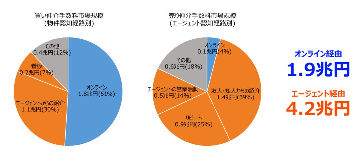 米国仲介手数料マーケットの認知経路別内訳の円グラフ
