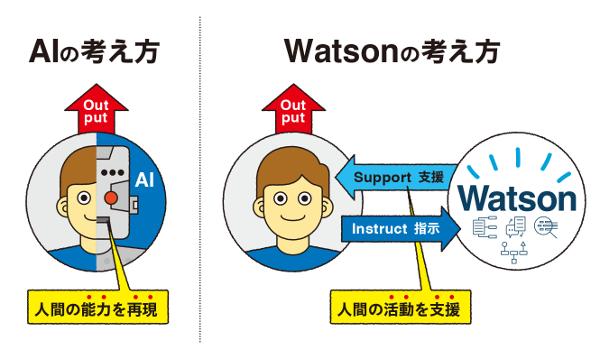 AIの考え方とWatsonの考え方の違いを図解したイラスト