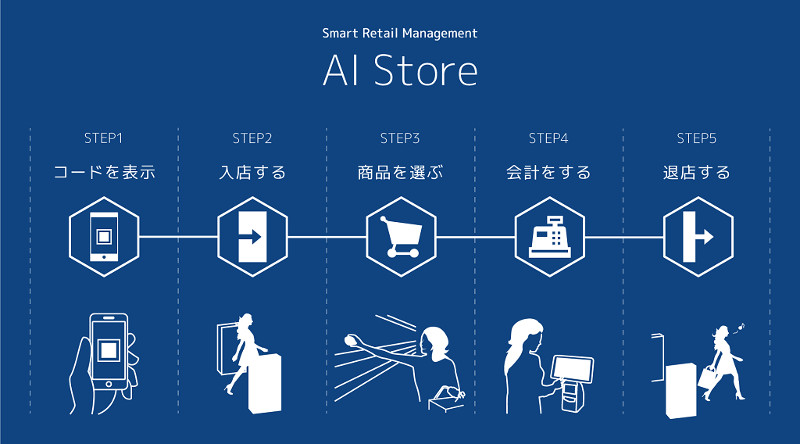 AI Storeの流れの図解
