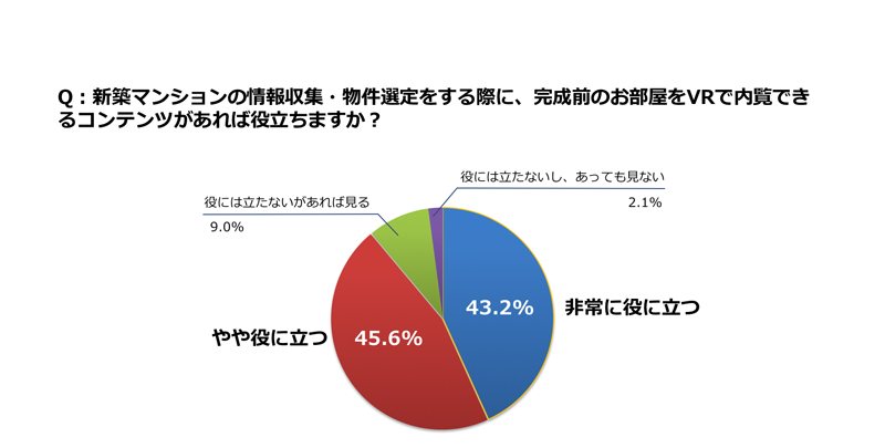 調査結果、非常に役に立つ43.2%、やや役に立つ45.6%の円グラフ