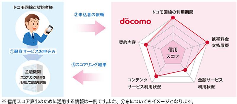 『ドコモスコアリング』の提供イメージ