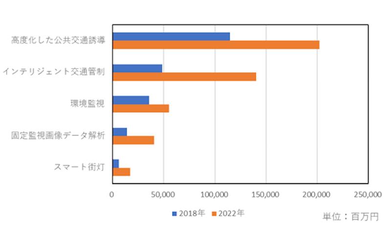 国内スマートシティ関連IT市場規模予測(上位5つのユースケース)