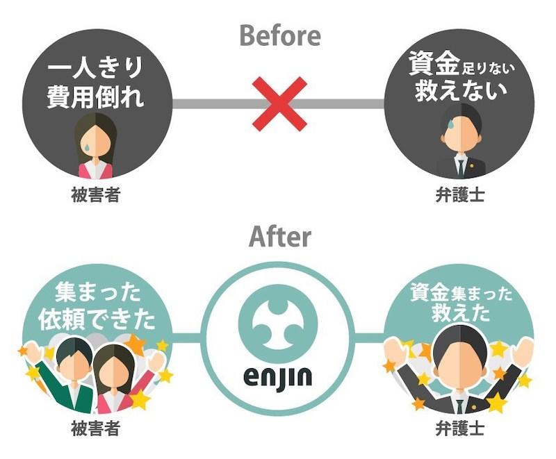 「enjin」のサービスイメージ