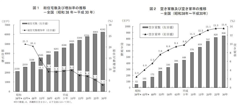 平成 30 年住宅・土地統計調査 住宅数概数集計 結果の要約
