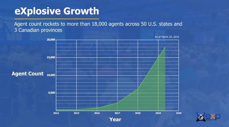 eXpのエージェント数の伸びを示したグラフ
