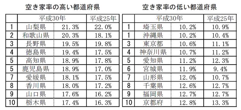 都道府県別空き家率の表