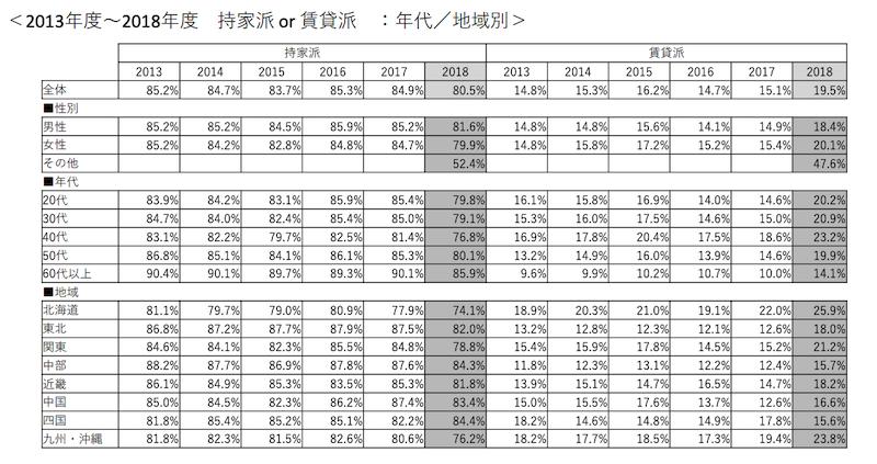 2013年度~2018年度 持家派or賃貸派のアンケート調査結果