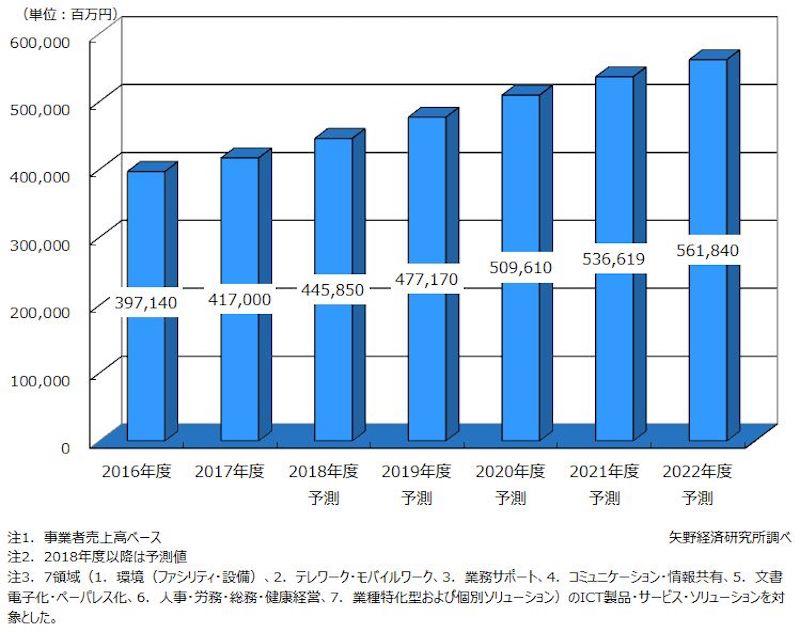 株式会社矢野経済研究所プレスリリースのワークスタイル変革ソリューション市場規模推移と予測