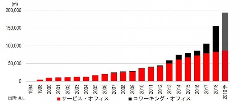 JLLプレスリリース東京都心5区におけるフレキシブル・オフィス市場の推移と予測