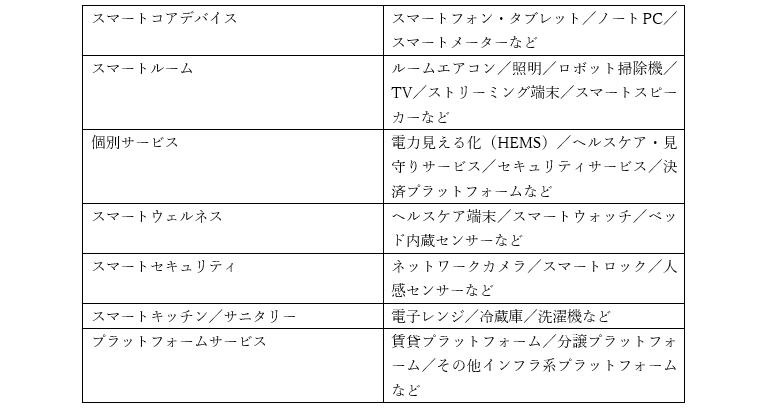 スマートサービスの分類表