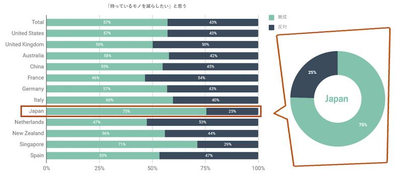 Zuoraより「世界の『サブスクリプション』における実態調査」日本人の7割以上が「所有」より「利用」を選択のグラフ