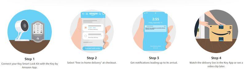 Amazon.comのサービス紹介ページより「Key by Amazon」サービス利用イメージ
