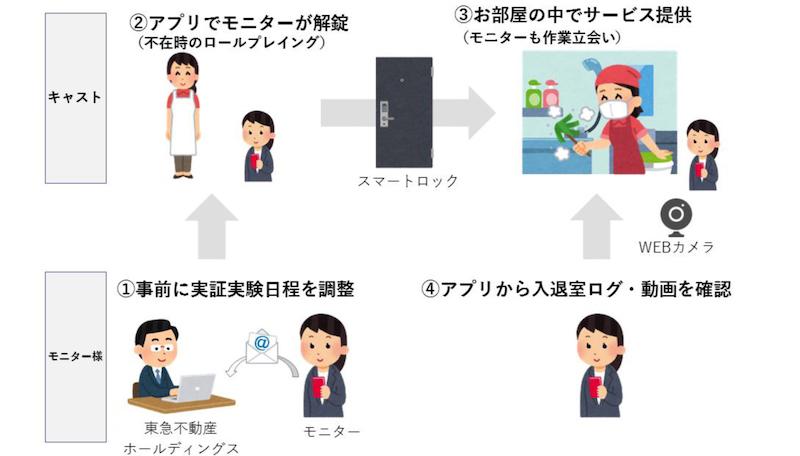 東急住宅リースのニュースリリースより「Taskus」サービス概念図
