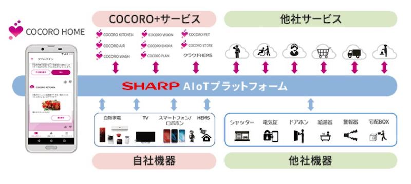シャープのサイトより「COCORO HOME」の概要