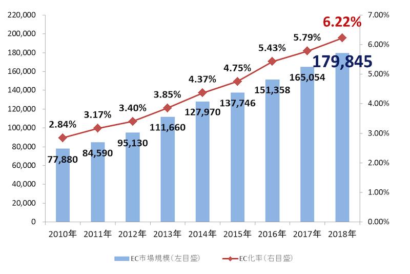 経済産業省の「電子商取引に関する市場調査結果」より日本のBtoC-EC市場規模の推移