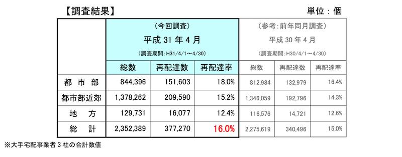 国土交通省の 「平成 31 年 4 月の調査結果」より宅配便の再配達率のサンプル調査結果