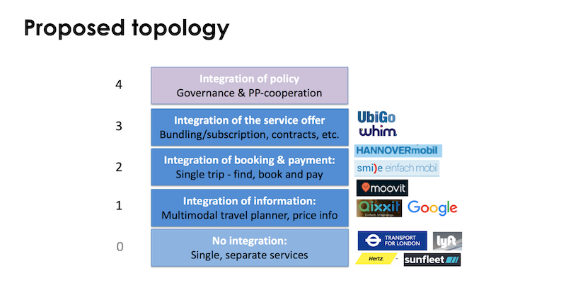 チャルマース大学「A topological approach to Mobility as a Service」