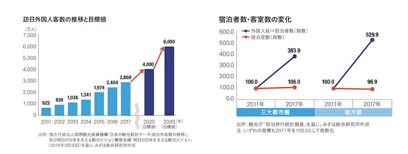 みずほ総合研究所「増加する インバウンドと 民泊市場の 拡大」より訪日外国人客数の推移と目標値、宿泊数・客室数の変化