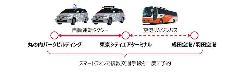 空港リムジンバスと連携した都心部での自動運転タクシーサービス