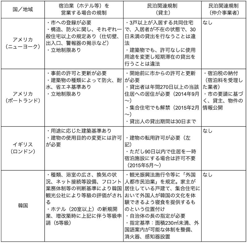 厚生労働省「『民泊サービス』のあり方に関する検討会」の資料を元に作成した宿泊業と民泊における各国の規制の状況