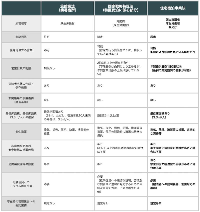 民泊制度ポータルサイトより日本の民泊に関する3つの制度比較