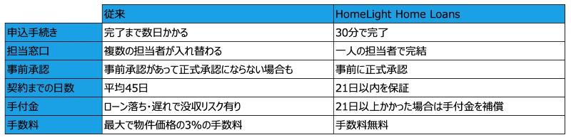 HomeLight Home Loansのサービス