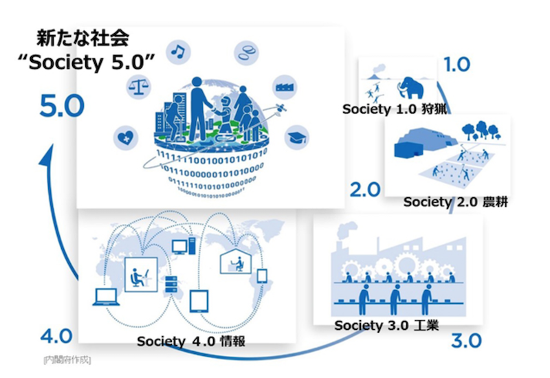 内閣府ホームページのSocietyの変化
