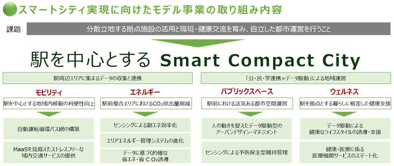 三井不動産株式会社のスマートシティ実現に向けたモデル事業の取り組み内容