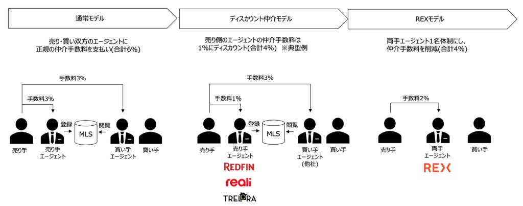 REXビジネスモデル図解