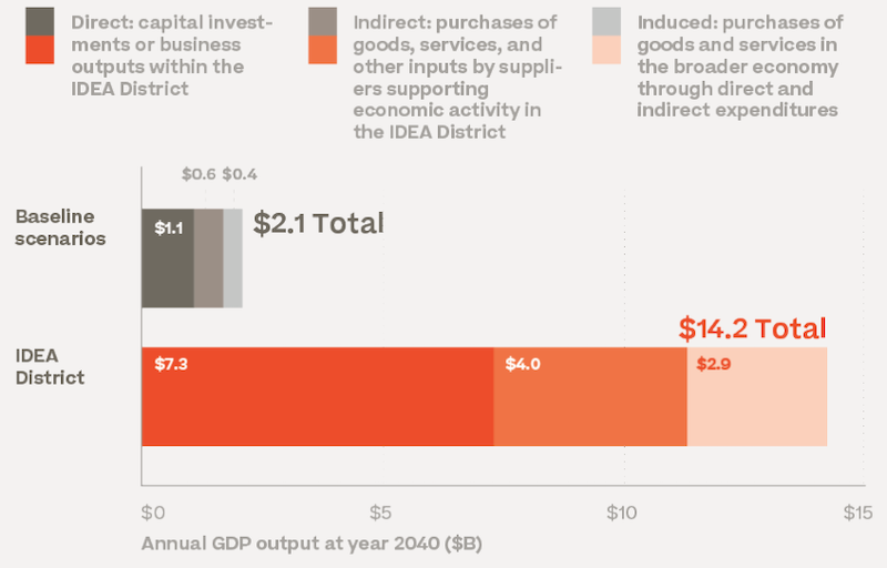 2040年のIDEA District地区のGDP予想