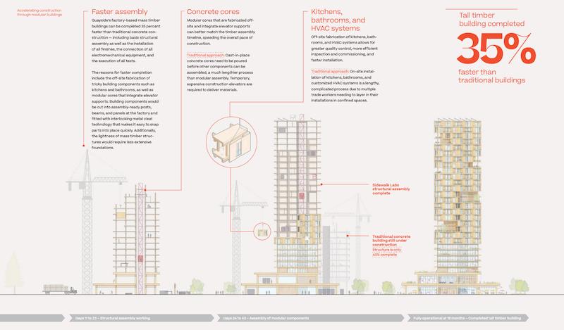「Sidewalk Toronto」プロジェクトの新しい工法を用いた建物のイメージ図