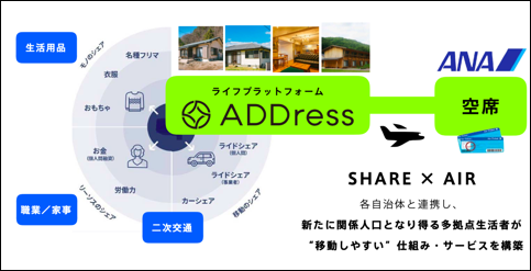 ANAホールディングス株式会社 株式会社アドレス