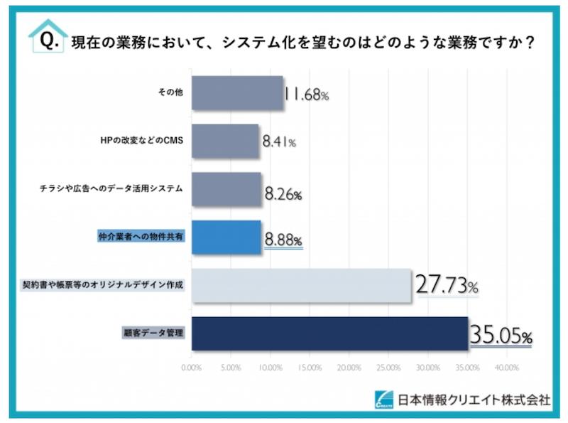 日本情報クリエイト株式会社のプレスリリースよりシステムに関するアンケート調査のグラフ