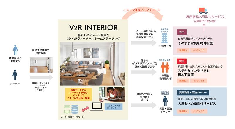 「V2Rインテリア」サービス概要
