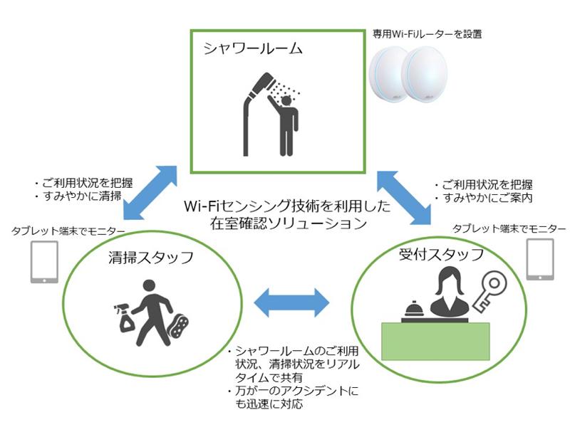シャワールーム在室確認ソリューションのシステム概要