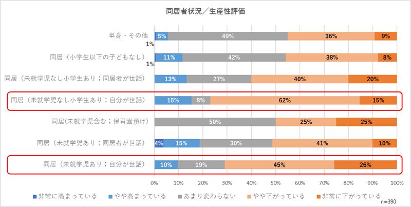 テレワーク(在宅勤務)における同居家族の状況と自身の生産性に対する評価