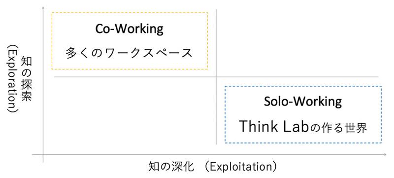 """Think Labは""""イノベーションに求められるのは知の探索(Co-Working)と知の深化(Solo-Working)""""という考えを掲げている"""