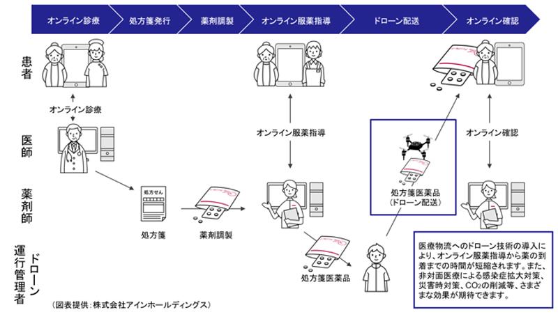 ドローンを使った処方箋医薬品の低温配送による非対面医療の実証実験のイメージ図