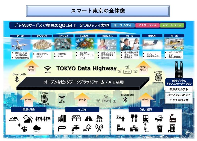 スマート東京の全体像