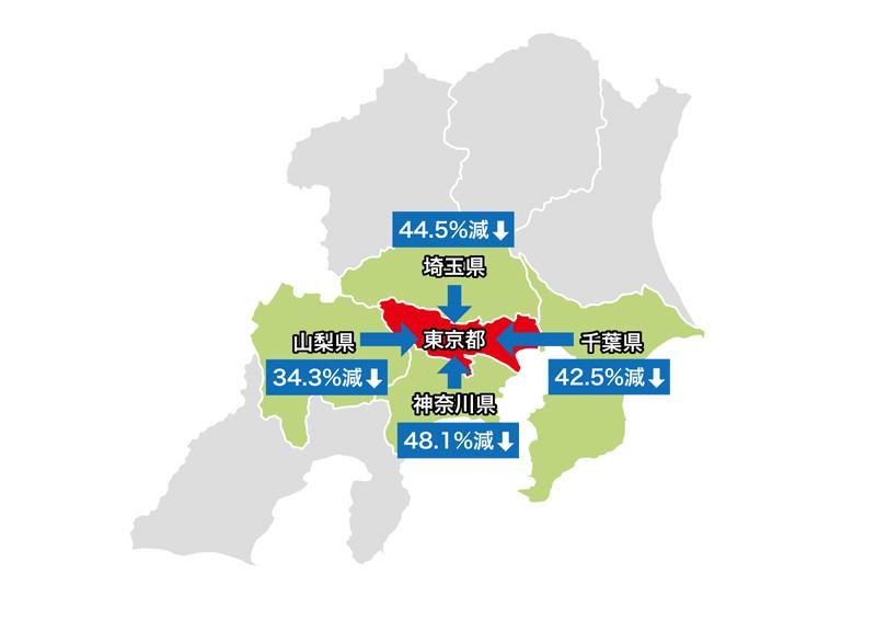 東京都内へ他県から来訪する割合の変化