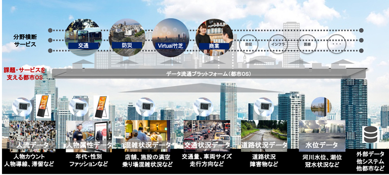竹芝地区におけるスマートシティのイメージ