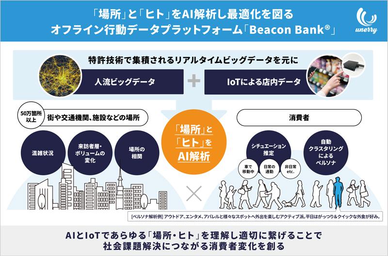 unerryのオフライン行動データプラットフォーム「Beacon Bank」