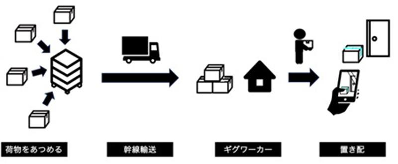 株式会社LOCCOのプレスリリースよりLCC宅配スキーム図