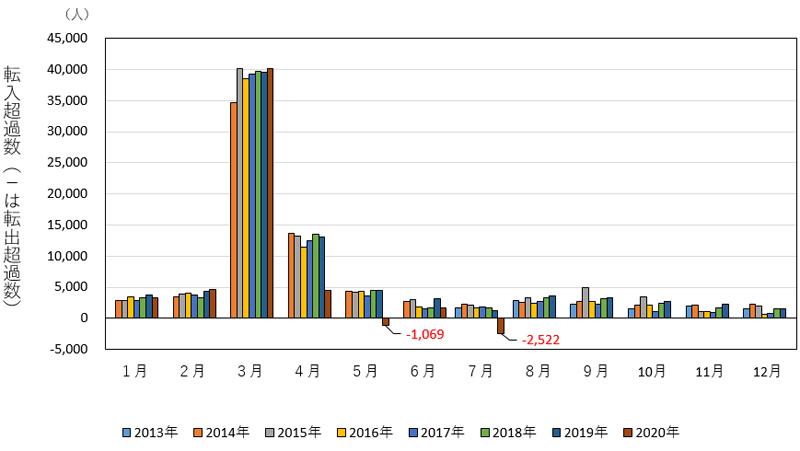 東京都の転入超過数の推移(2013年7月~2020年7月)