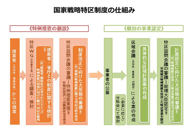 国家戦略特区制度の仕組み