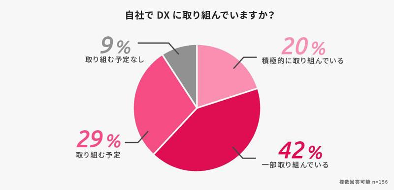 「自社でDXに取り組んでいますか?」アンケート結果